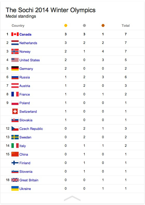 Day 4 medal standings at the 2014 Sochi Winter Olympics